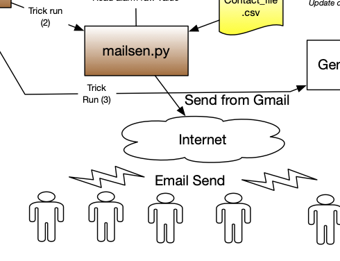 EmailAlarm solution